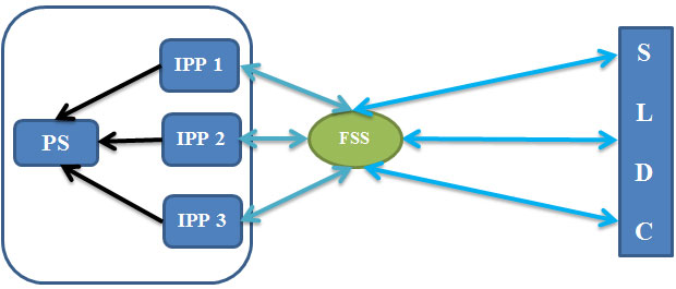 IPPs and SLDC model C