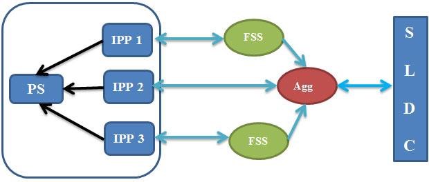 IPPs and SLDC model E