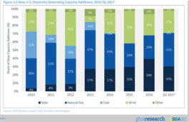 United States solar market adds 2,044 megawatts of new capacity in the Q1 of 2017