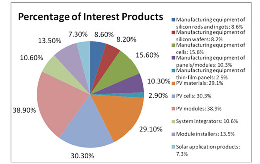 percentage of interest products