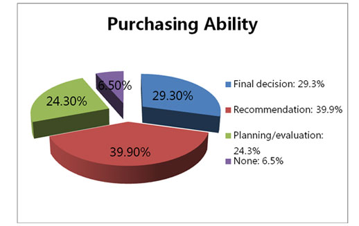purchasing ability