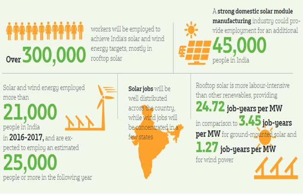 Over 3 Lakh workers will be employed by 2022, to achieve India's solar and wind energy targets