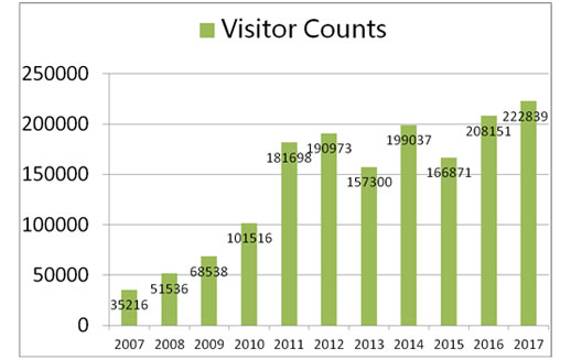 visitor counts