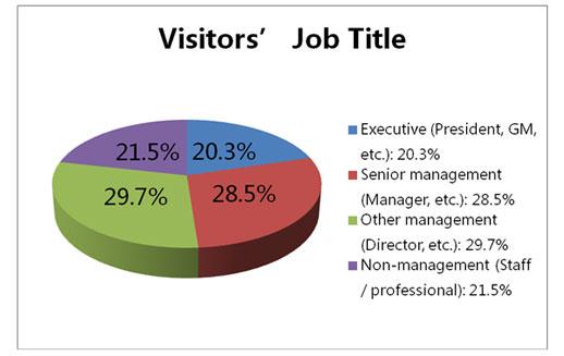 visitors job title