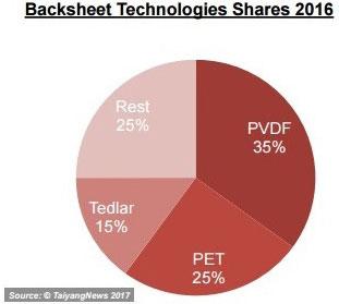 Backsheets technologies shares