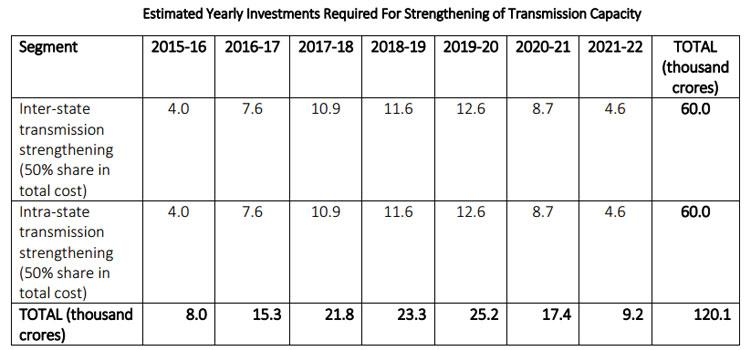 estimates that total fund requirement