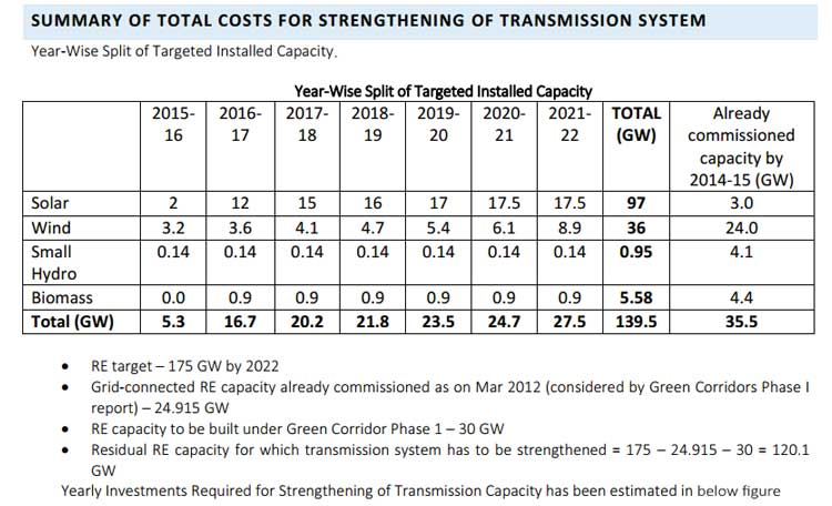 total costs for strengthening