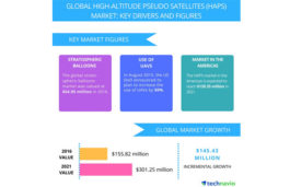 Increasing Use of Advanced Materials and Emerging Solar Technologies to Propel the HAPS Market: Technavio
