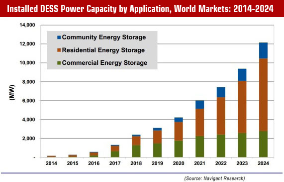 Installed DESS Power Capacity by Application, World Markets: 2014-2024