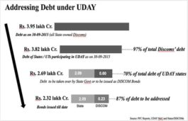 States participating in UDAY take over targeted debt of Rs. 2.09 lakh crores of their DISCOMs