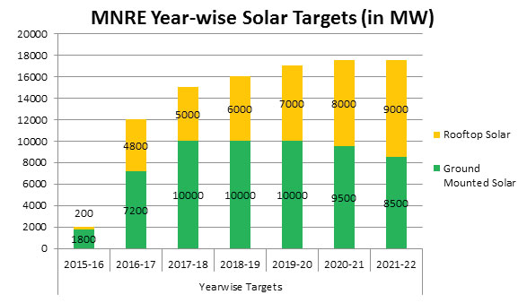 mnre year-wise solar targets
