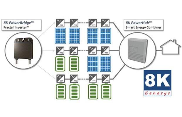 Empower Genesys 8K Modular Smart Home Energy Platform