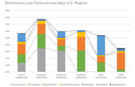 Locus Energy Announces Active Monitoring & Clarity Fleet Analysis Offerings
