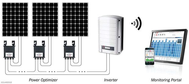 solar module energy output.