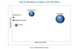 Solar Photovoltaic (PV) Glass Market to Grow From USD 4.38 Billion in 2017 to USD 18.48 Billion by 2022: MarketsandMarkets