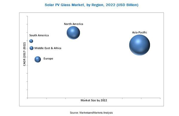solar pv glass market