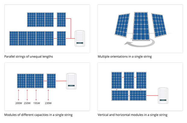 solaredge Module Flexibility