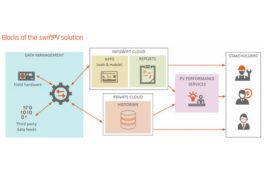 Infiswift Announces swiftPV to Modernize Solar PV Performance Management