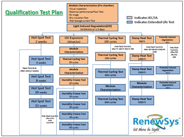 Qualification test plan