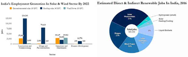 Solar's Organized Employment vs Enrolment Dysfunction of Labors in Coal