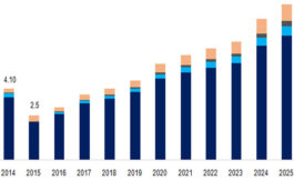 Concentrated Solar Power Market Size to Reach $8.92 Billion by 2025: Grand View Research, Inc.