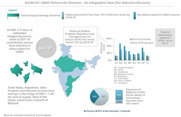UDAY scheme for Discoms