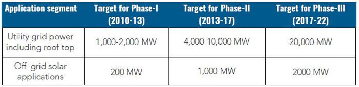 Government Targets in JNNSM