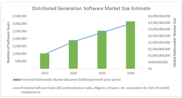 software market size estimate