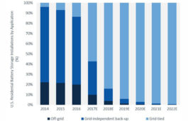 Grid-Tied Residential Energy Storage to Overtake Off-Grid Storage in US In 2017