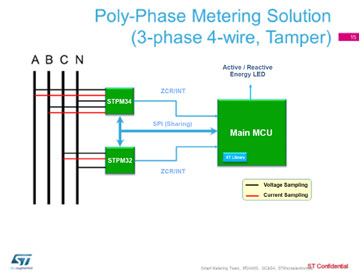 poly phase metering solution