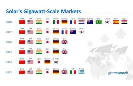 Gigawatt-Scale Solar Markets Seen in 13 countries in 2018: GTM Research