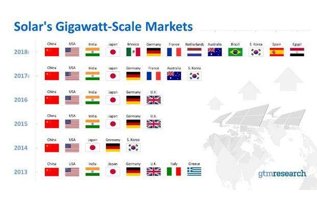 Solar Markets