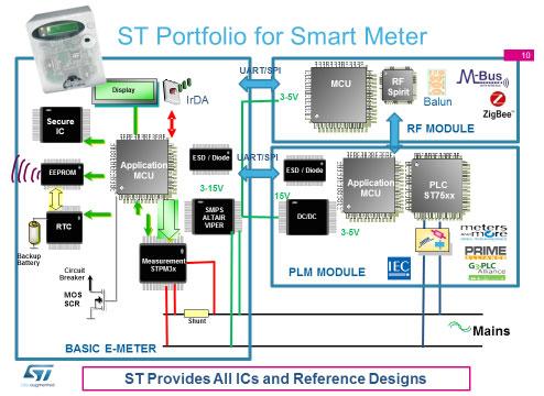 ST Portfolio for smart meter