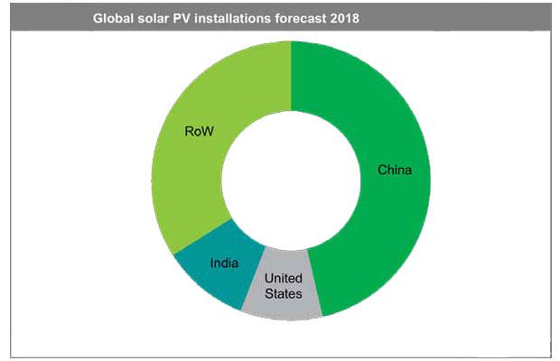 global solar pv