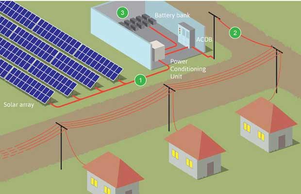 BYPL Solar Microgrids