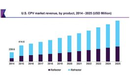 Global Concentrated Photovoltaic (CPV) Market Analysis to 2025: Market is Expected to Reach USD 6.35 Billion