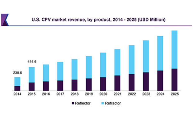 global concentrated photovoltaic market