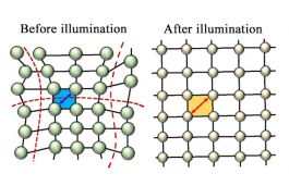 Relaxed Crystal Increases Solar Cell Efficiency