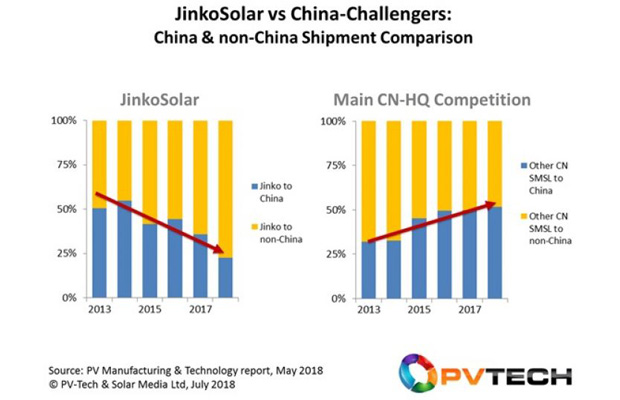 JinkoSolar, compared specifically to its leading multi-GW competitors with Chinese-run operations