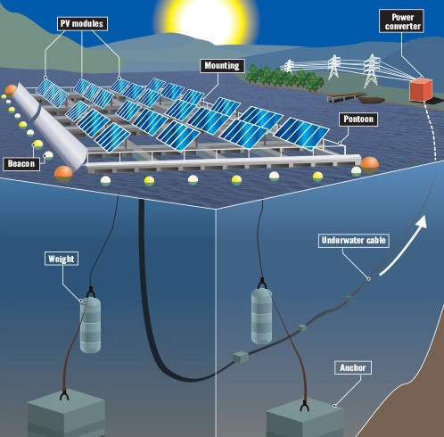 Introduction To Solar Power Floating Pv Plant Systems On Water