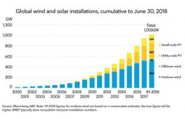 World Reaches 1TW of Wind and Solar; 2TW by 2023, says BNEF