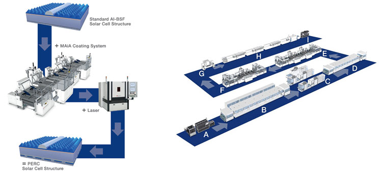Al-BSF to PERC with Meyer Burger systems