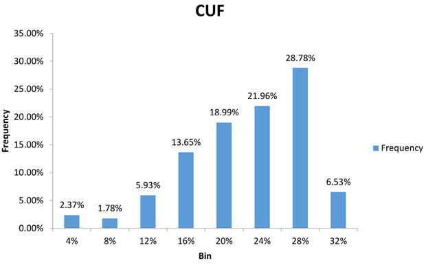 frequency cuf bin