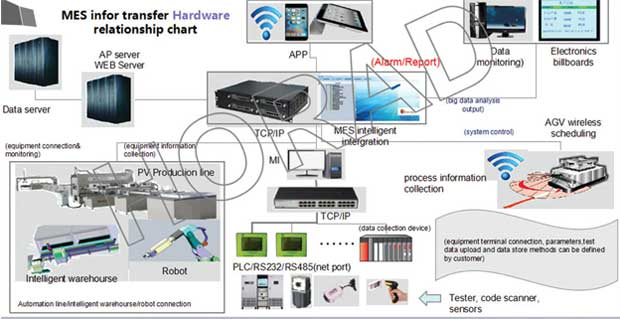 Industry 4.0 Hardware system
