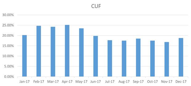 monthly cuf