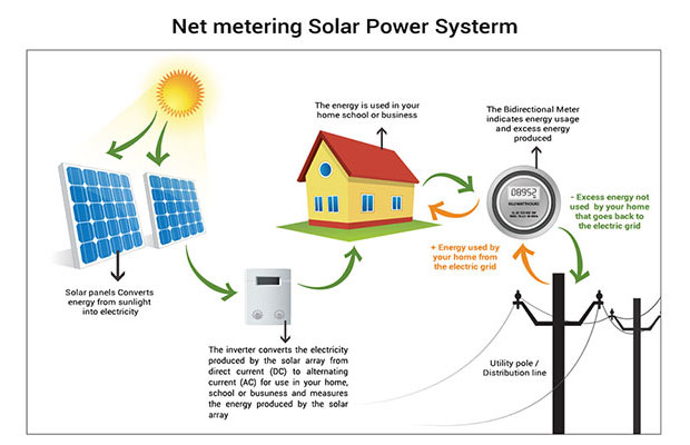 net metering solar power systerm