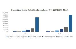 US Wind Turbine Market to be Driven by Decarbonization Targets and Favorable Regulatory Directives