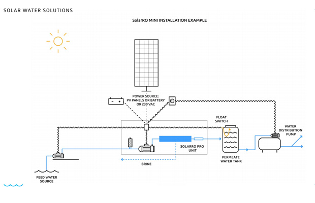 Solar water solutions