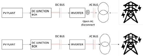 Energizing of transformer