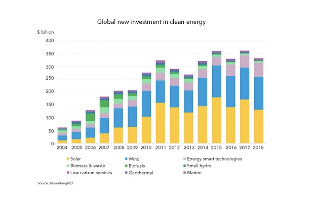 bnef-clean-investments